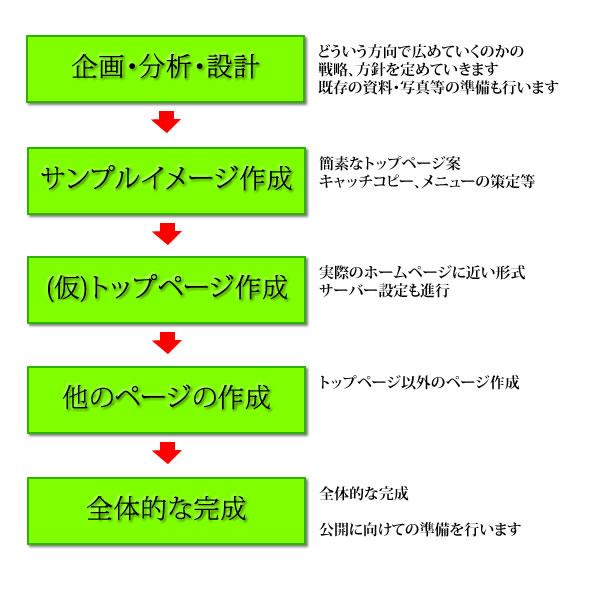 ホームページ製作(WEBサイト製作の流れ